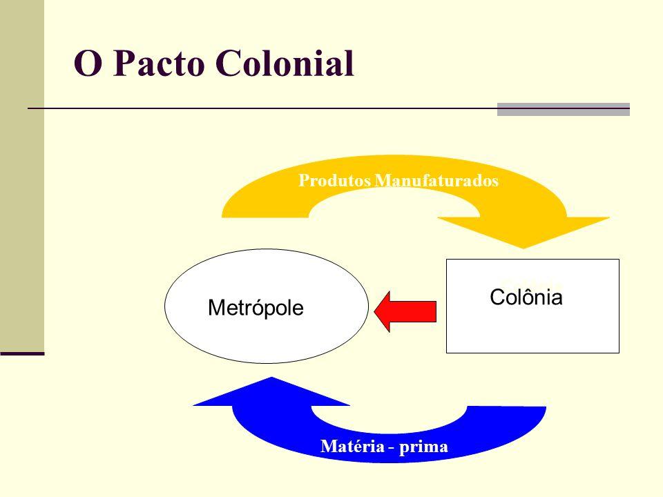 O Pacto Colonial Colônia Produtos Manufaturados Matéria - prima Colônia Metrópole