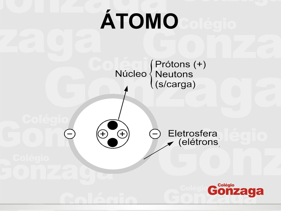 Representação de um Elemento Químico X A número de massa Z número atômico A = Z + N N = A – Z Z = A – N Átomo neutro: Z = P = e