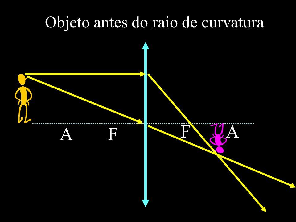 A F F A Objeto antes do raio de curvatura