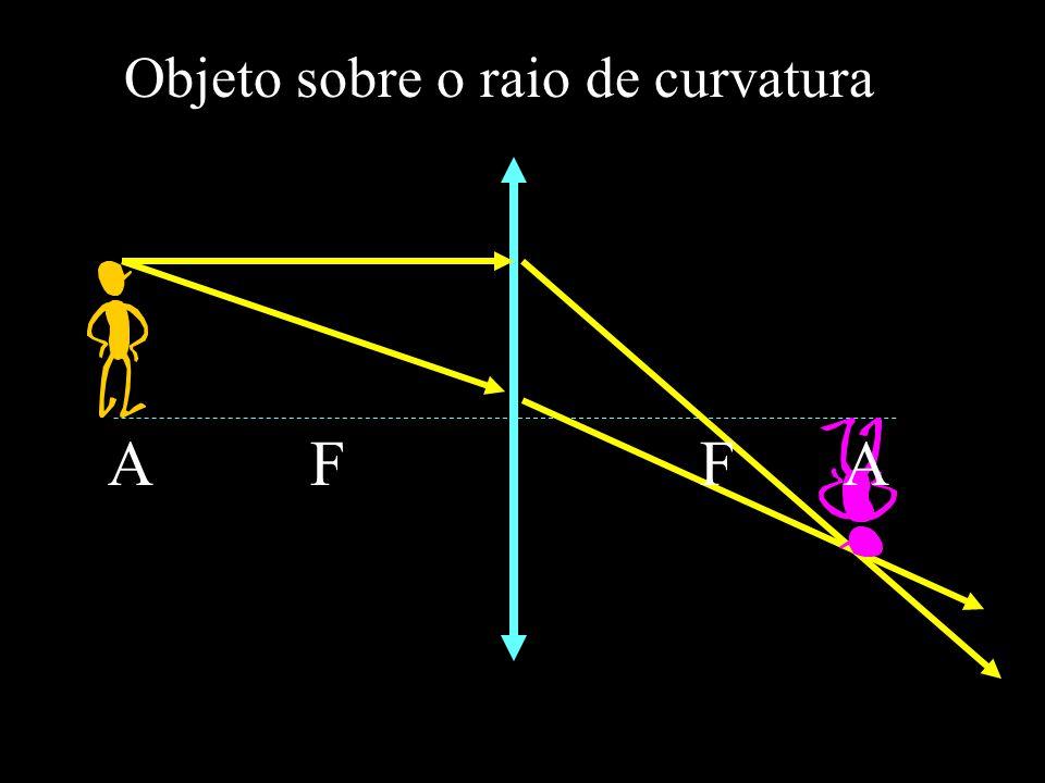 A F Objeto sobre o raio de curvatura F A