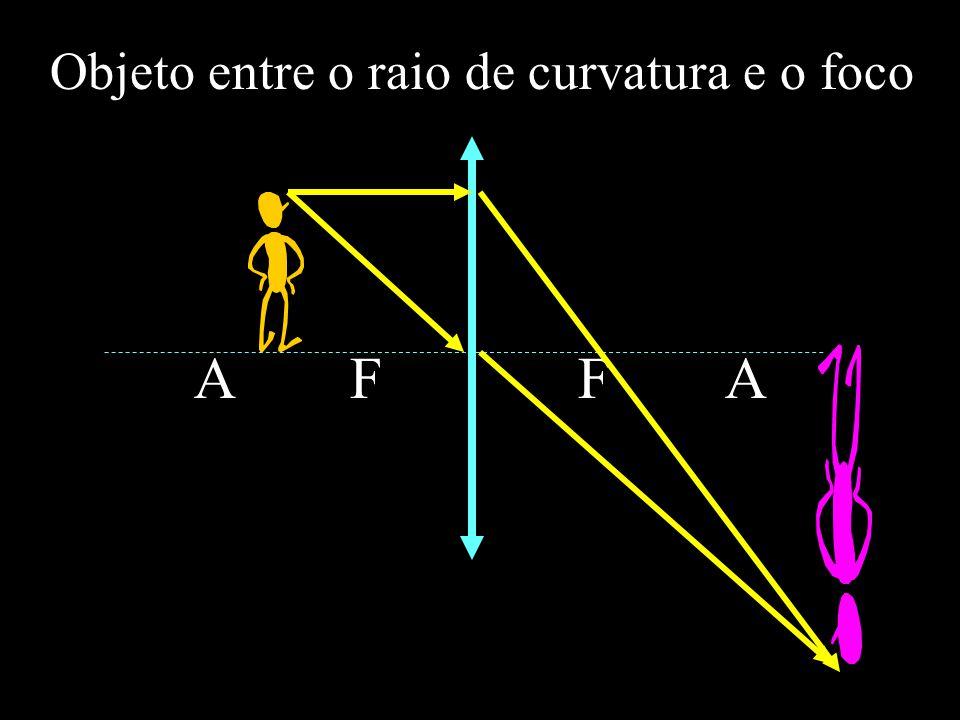 A FF A Objeto entre o raio de curvatura e o foco