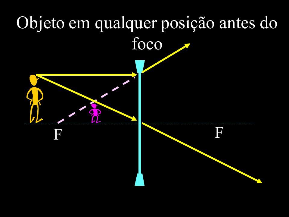 Objeto em qualquer posição antes do foco F F