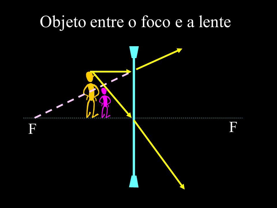 Objeto entre o foco e a lente F F
