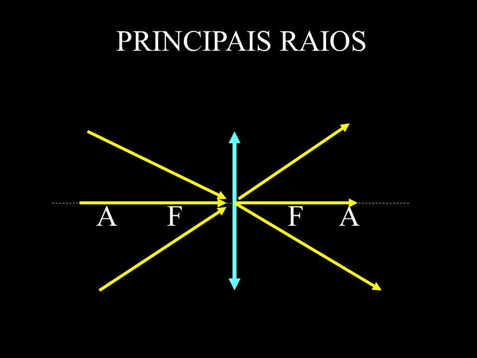 PRINCIPAIS RAIOS A F F A