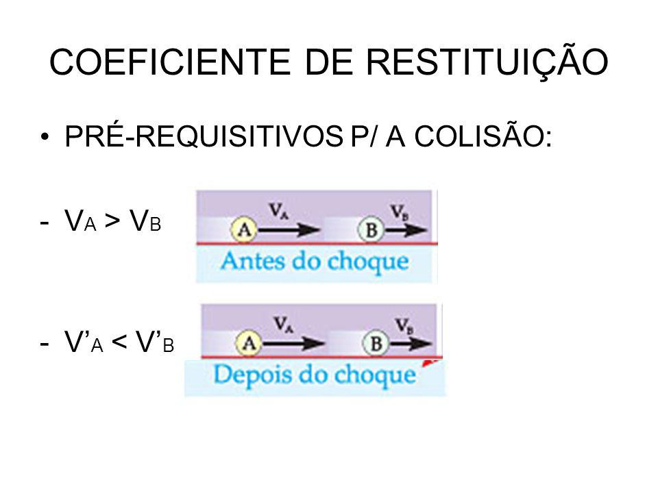 COEFICIENTE DE RESTITUIÇÃO PRÉ-REQUISITIVOS P/ A COLISÃO: -V A > V B -V' A < V' B
