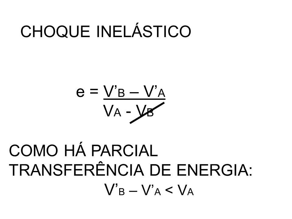 CHOQUE INELÁSTICO e = V' B – V' A V A - V B COMO HÁ PARCIAL TRANSFERÊNCIA DE ENERGIA: V' B – V' A < V A