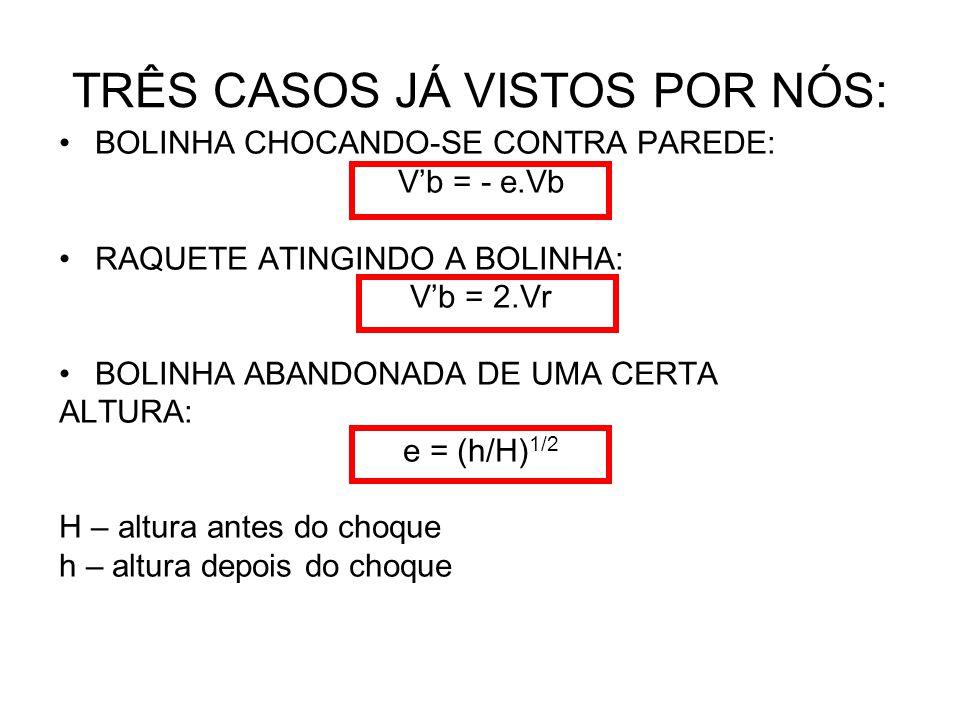 TRÊS CASOS JÁ VISTOS POR NÓS: BOLINHA CHOCANDO-SE CONTRA PAREDE: V'b = - e.Vb RAQUETE ATINGINDO A BOLINHA: V'b = 2.Vr BOLINHA ABANDONADA DE UMA CERTA