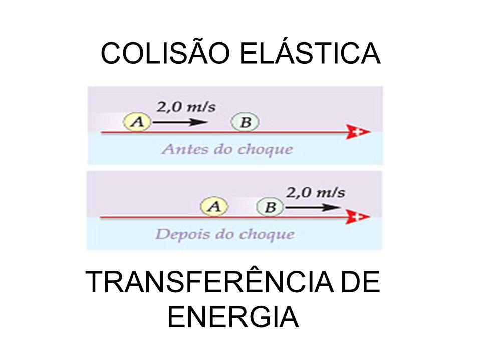 COLISÃO ELÁSTICA TRANSFERÊNCIA DE ENERGIA
