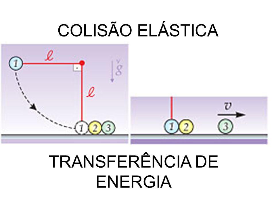 COLISÃO INELÁSTICA TRANSFERÊNCIA E PERDA DE ENERGIA m a = 10 kg e m b = 8 kg