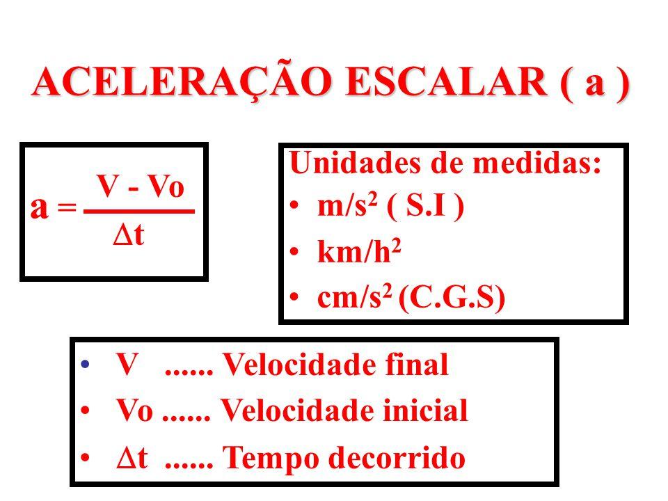 ACELERAÇÃO ESCALAR ( a ) a = V - Vo  t Unidades de medidas: m/s 2 ( S.I ) km/h 2 cm/s 2 (C.G.S) V...... Velocidade final Vo...... Velocidade inicial