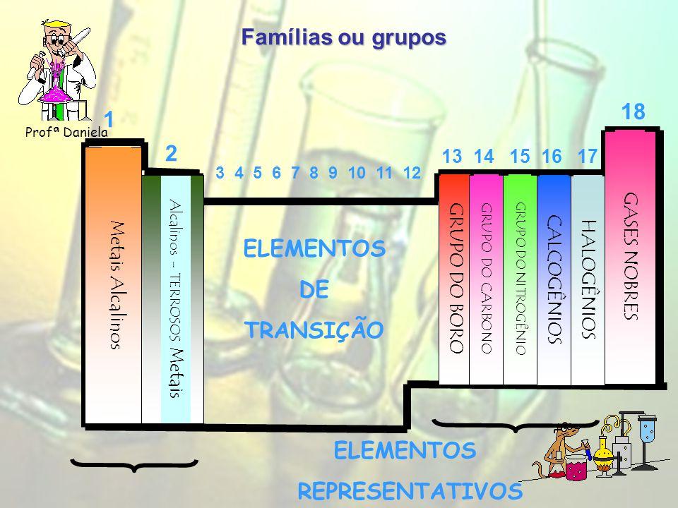 Famílias ou grupos Profª Daniela 1 2 13 14 15 16 17 18 Metais Alcalinos Alcalinos - TERROSOS Metais GRUPO DO BORO GRUPO DO CARBONO GRUPO DO NITROGÊNIO CALCOGÊNIOSHALOGÊNIOS GASES NOBRES 3 4 5 6 7 8 9 10 11 12 ELEMENTOS DE TRANSIÇÃO ELEMENTOS REPRESENTATIVOS