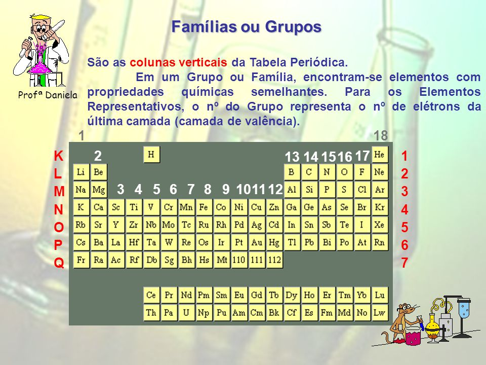 Famílias ou Grupos Profª Daniela São as colunas verticais da Tabela Periódica.