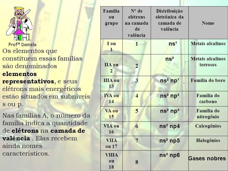 Profª Daniela Família ou grupo Nº de elétrons na camada de valência Distribuição eletrônica da camada de valência Nome I ou 1 1 ns¹ Metais alcalinos IIA ou 2 2 ns² Metais alcalinos terrosos IIIA ou 13 3 ns² np¹ Família do boro IVA ou 14 4 ns² np² Família do carbono VA ou 15 5 ns² np³ Família do nitrogênio VIA ou 16 6 ns² np4 Calcogênios VIIA ou 17 7 ns² np5 Halogênios VIIIA ou 18 8 ns² np6 Os elementos que constituem essas famílias são denominados elementos representativos, e seus elétrons mais energéticos estão situados em subníveis s ou p.