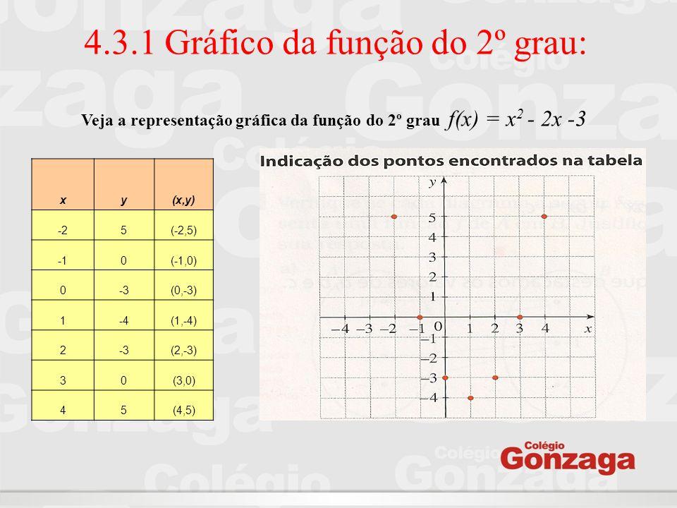 4.3.1 Gráfico da função do 2º grau: xy(x,y) -25(-2,5) 0(-1,0) 0-3(0,-3) 1-4(1,-4) 2-3(2,-3) 30(3,0) 45(4,5) Veja a representação gráfica da função do