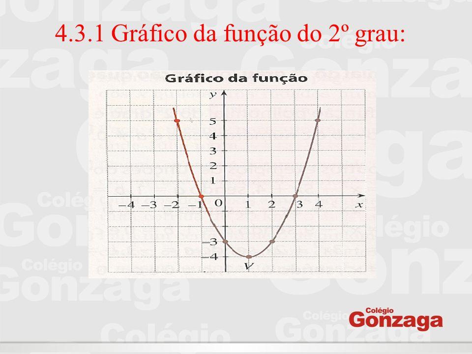 4.3.2 Concavidades da parábola O gráfico da função quadrática será sempre uma parábola com concavidades voltadas para cima ou para baixo.