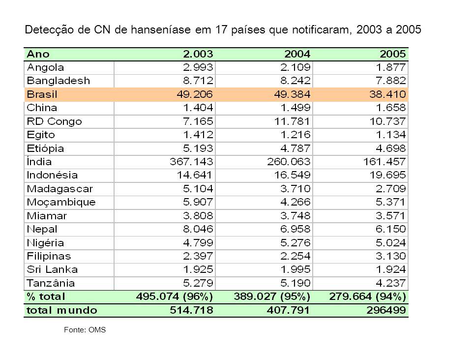 Detecção de CN de hanseníase em 17 países que notificaram, 2003 a 2005 Fonte: OMS