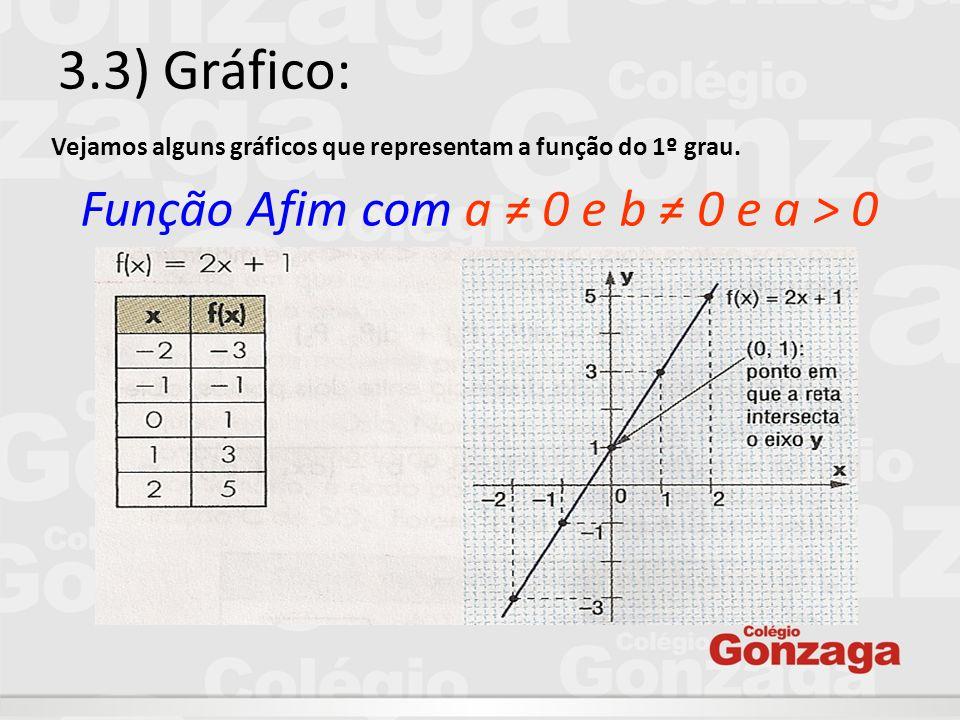 3.3) Gráfico: Vejamos alguns gráficos que representam a função do 1º grau.