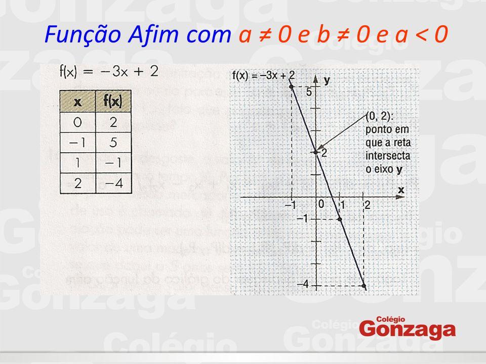 Função Afim com a ≠ 0 e b ≠ 0 e a < 0