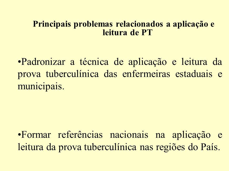 Principais problemas relacionados a aplicação e leitura de PT Padronizar a técnica de aplicação e leitura da prova tuberculínica das enfermeiras estaduais e municipais.