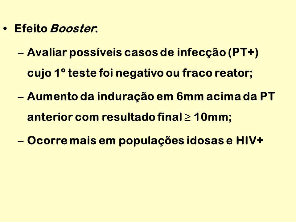Efeito Booster: –Avaliar possíveis casos de infecção (PT+) cujo 1º teste foi negativo ou fraco reator; –Aumento da induração em 6mm acima da PT anterior com resultado final ≥ 10mm; –Ocorre mais em populações idosas e HIV+
