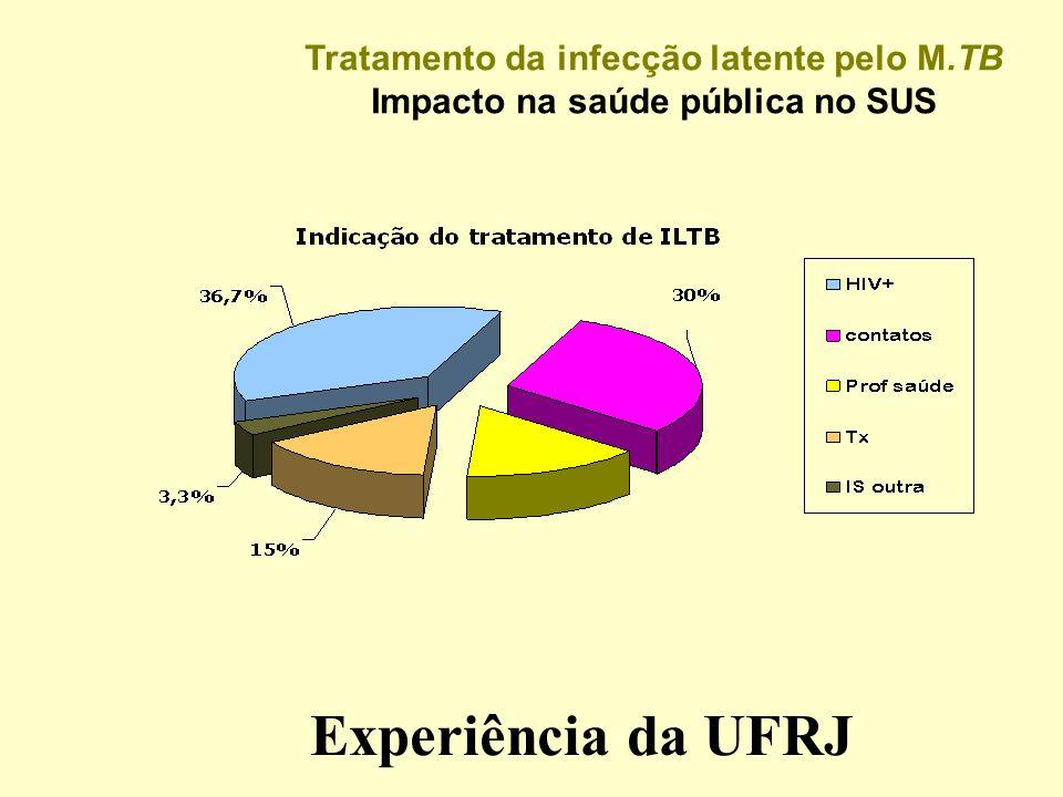 Tratamento da infecção latente pelo M.TB Impacto na saúde pública no SUS Experiência da UFRJ