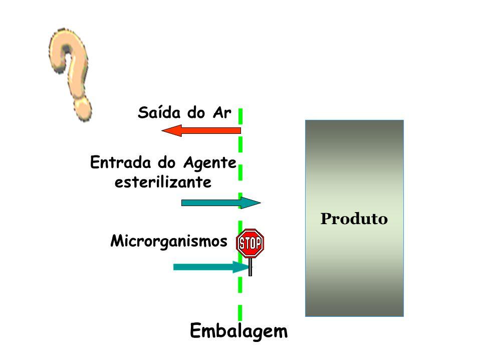 Produto Saída do Ar Entrada do Agente esterilizante Microrganismos Embalagem