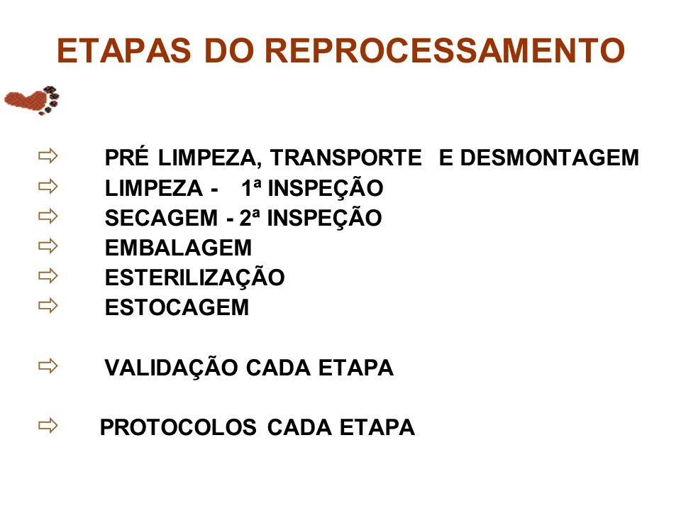 ETAPAS DO REPROCESSAMENTO  PRÉ LIMPEZA, TRANSPORTE E DESMONTAGEM  LIMPEZA -1ª INSPEÇÃO  SECAGEM - 2ª INSPEÇÃO  EMBALAGEM  ESTERILIZAÇÃO  ESTOCAG