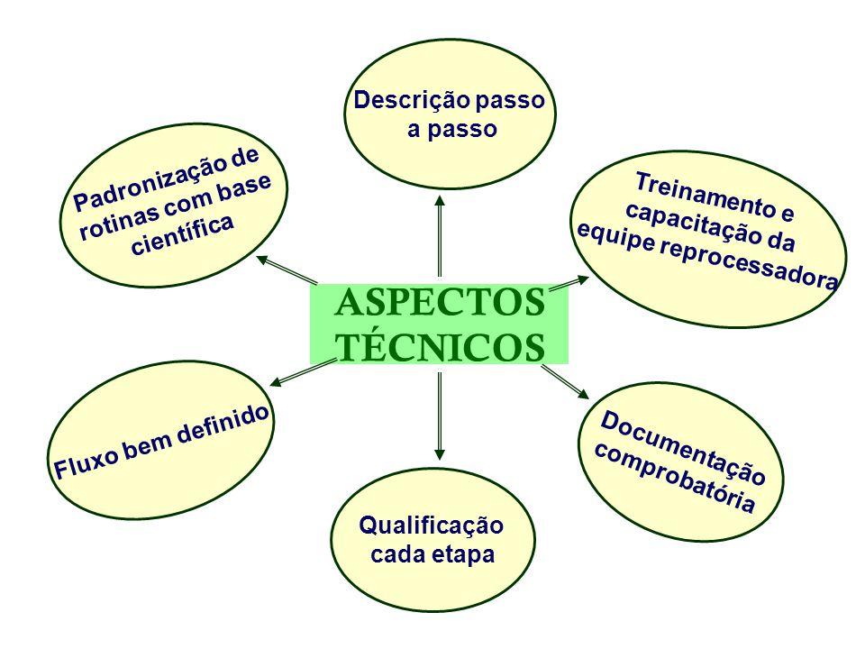 ASPECTOS TÉCNICOS Padronização de rotinas com base científica Descrição passo a passo Treinamento e capacitação da equipe reprocessadora Fluxo bem def