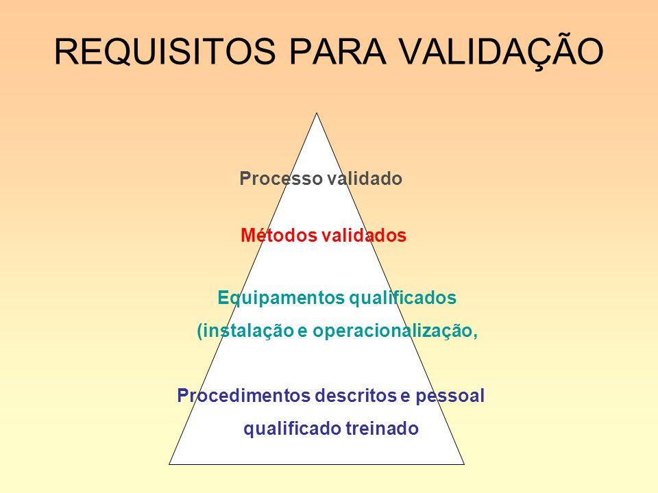 REQUISITOS PARA VALIDAÇÃO Procedimentos descritos e pessoal qualificado treinado Equipamentos qualificados (instalação e operacionalização, Métodos va