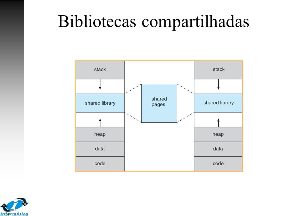 Buddy System Alocação da memória a partir de segmentos de tamanho fixo Memória alocada de tamanho 2 n –Uma requisição é arredondada para um tamanho 2 n –Quando um tamanho menor deve ser alocado, um segmento maior é dividido na metade.