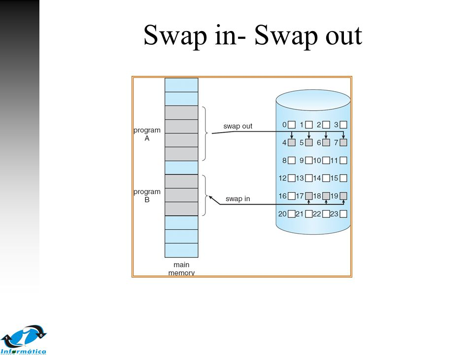 Slab Allocator Estratégia alternativa para alocação de memória do kernel Slab: uma ou mais páginas físicamente contíguas Cache: um ou mais Slabs Cache única para cada estrutura de dados do kernel –Cada cache é preenchida com dados do kernel – instâncias das estruturas de dados Quando uma cache é criada, os objetos preenchidos são marcados como livres Quando as estruturas são utilizadas, os objetos são marcados como usados Se uma slab está cheio, um novo slab é utilizado –Se nenhum slab está disponível, criar um novo slab Benéficios: sem fragmentação, requisição de memória é satisfeita rapidamente
