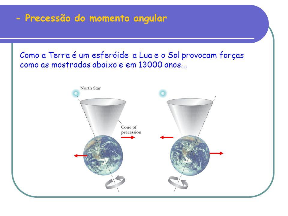 - Precessão do momento angular Como a Terra é um esferóide a Lua e o Sol provocam forças como as mostradas abaixo e em 13000 anos...