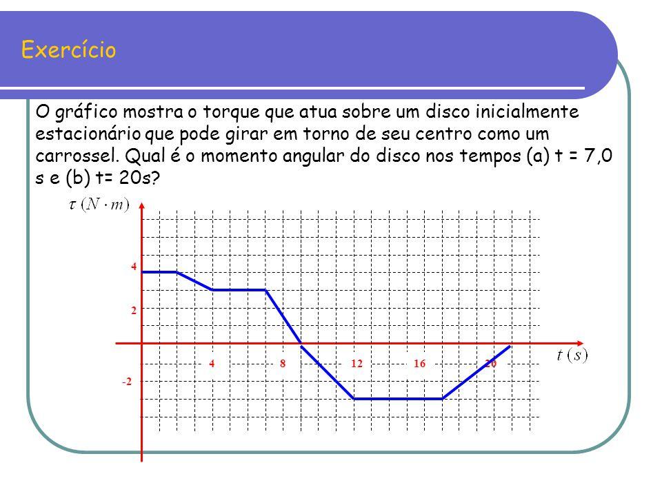 Exercício -2 20 4 2 481216 O gráfico mostra o torque que atua sobre um disco inicialmente estacionário que pode girar em torno de seu centro como um c