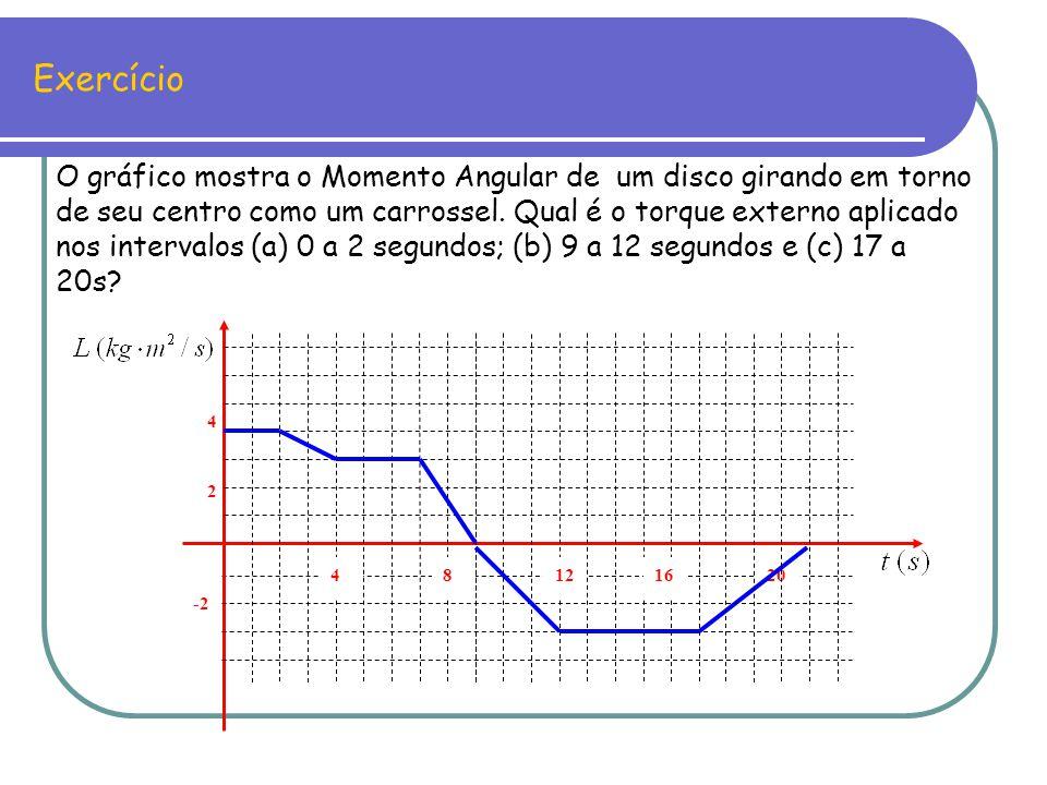 Exercício -2 20 4 2 481216 O gráfico mostra o Momento Angular de um disco girando em torno de seu centro como um carrossel. Qual é o torque externo ap