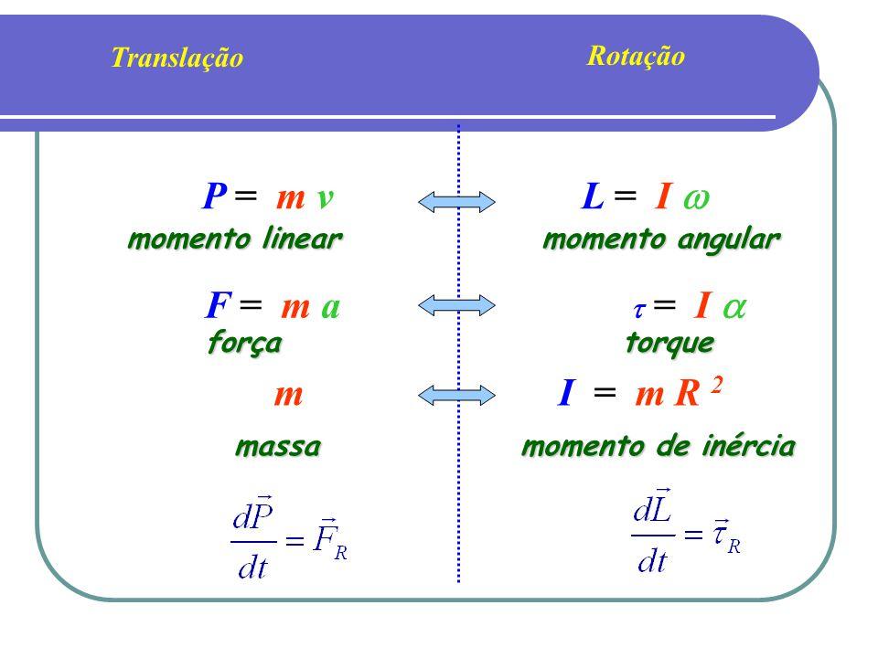 Leis de Conservação Momento Linear de um sistema de partículas Conservação da Energia de um sistema de partículas Momento Angular de um sistema de partículas