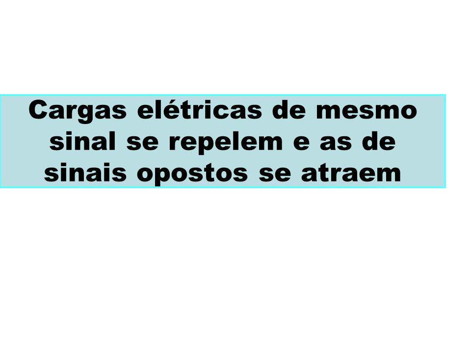 Cargas elétricas de mesmo sinal se repelem e as de sinais opostos se atraem