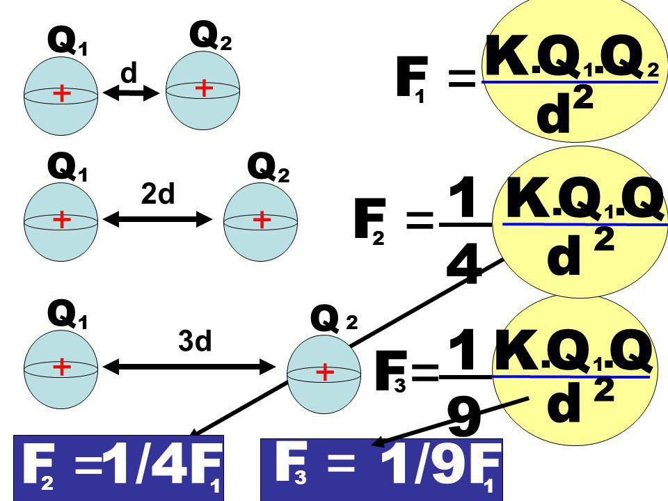 1919 F = K. QQ 1. d 2 2 d + + 1 Q 1 Q 2 2d + + Q 1 Q 2 3d + + Q 1 Q 2 F = K. QQ 1. d 2 2 F = K. QQ 1. d 2 3 1 4 F = 2 F = 3 1/4F 1 1/9F 1