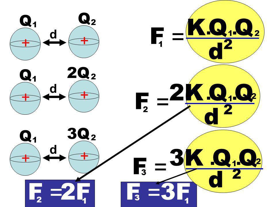 F = K. QQ 1. d 2 2 d + + 1 Q 1 Q 2 F = 2K. QQ 1. d 2 2 F = 3K. QQ 1. d 2 3 d + + Q 1 2Q 2 d + + Q 1 3Q 2 2 2 F = 2 F = 3 2F 1 3F 1