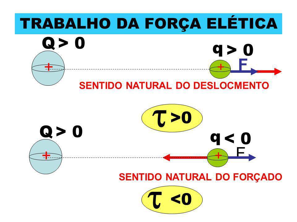 TRABALHO DA FORÇA ELÉTICA + + q Q < 0 > 0 F SENTIDO NATURAL DO DESLOCMENTO + + q Q> 0 F SENTIDO NATURAL DO FORÇADO  >0 <0 