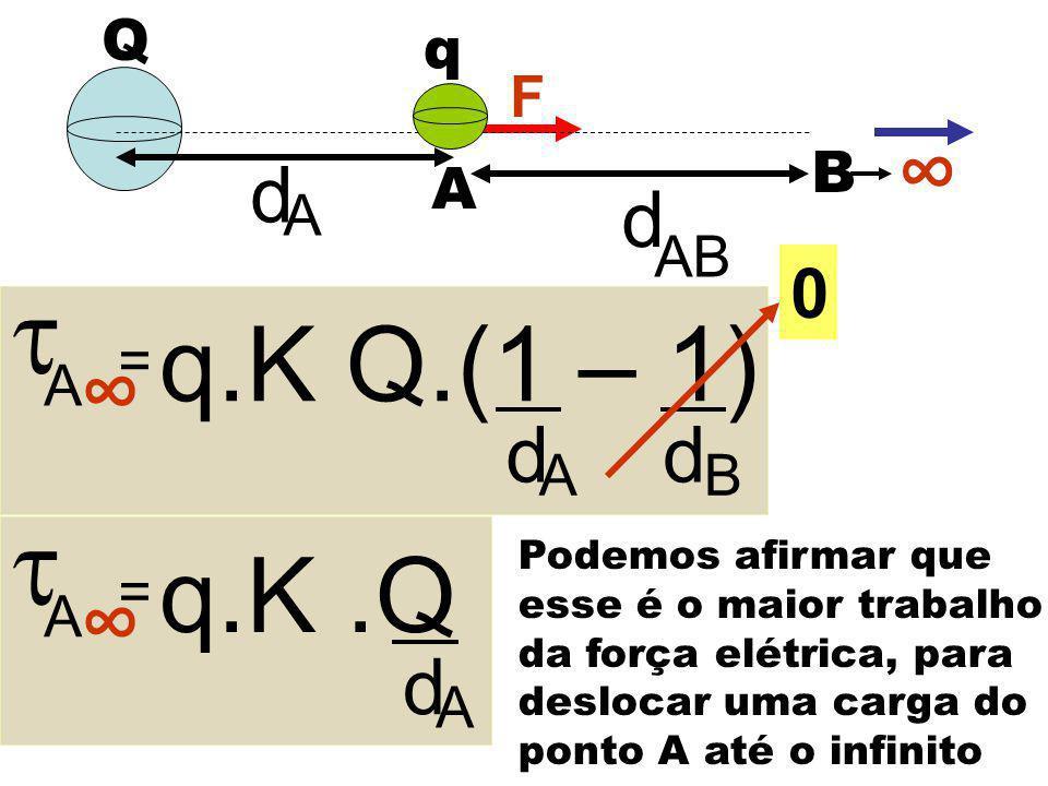 Q F A B d A d AB  A = q.K Q.(1 – 1) d A d B q ∞ ∞  A = q.K.Q d A ∞ 0 Podemos afirmar que esse é o maior trabalho da força elétrica, para deslocar um