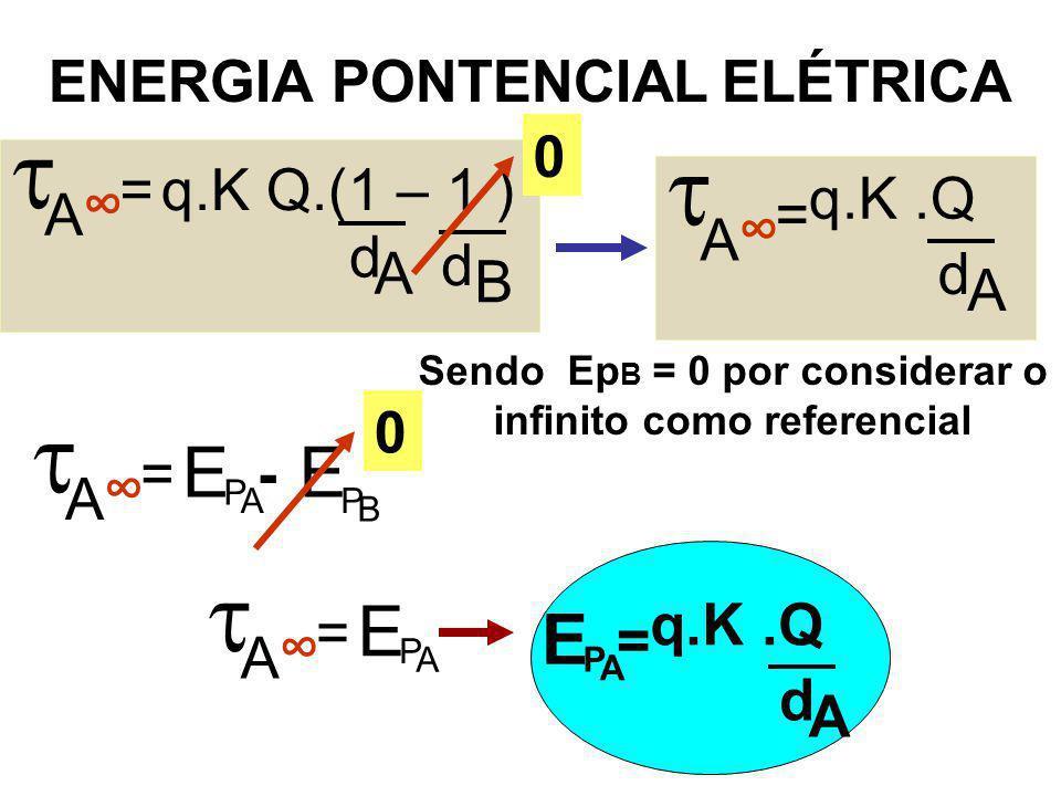 ENERGIA PONTENCIAL ELÉTRICA  A =q.K Q.(1 – 1 ) d A d B ∞  A = q.K.Q d A ∞ 0  A = ∞ B E P A E P -  A = ∞ A E P A E P = d A Sendo Ep B = 0 por consi