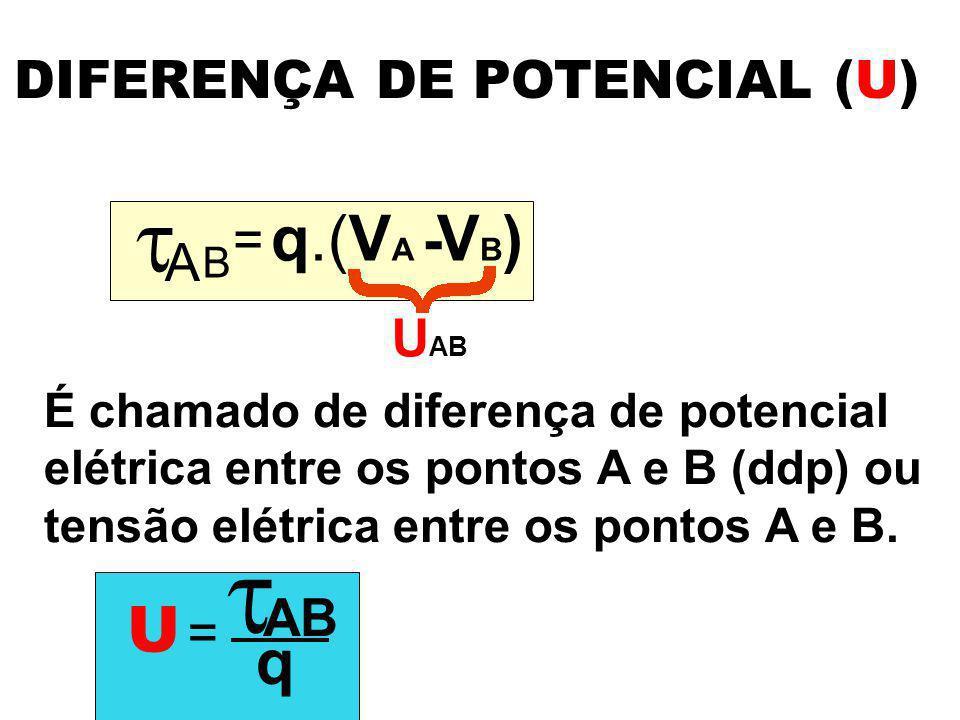 DIFERENÇA DE POTENCIAL (U)  A = B q.(V A - VB)VB) U AB É chamado de diferença de potencial elétrica entre os pontos A e B (ddp) ou tensão elétrica en