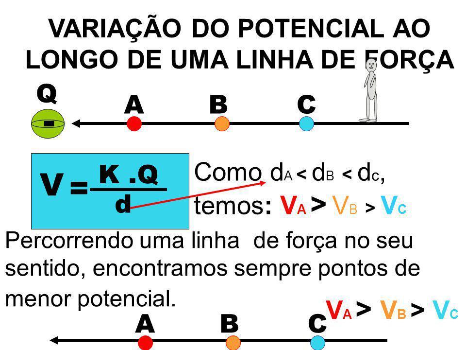 VARIAÇÃO DO POTENCIAL AO LONGO DE UMA LINHA DE FORÇA Q - ABC V = K.Q d Como d A V B > V C Percorrendo uma linha de força no seu sentido, encontramos s