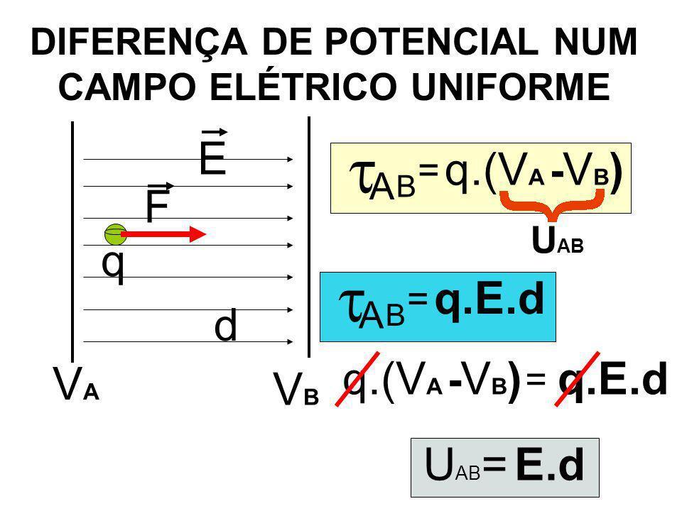 DIFERENÇA DE POTENCIAL NUM CAMPO ELÉTRICO UNIFORME VAVA VBVB E F q d  A = B q.(V A - VB)VB) U AB  A = B q.E.d = q.(V A - VB)VB) U AB =E.d