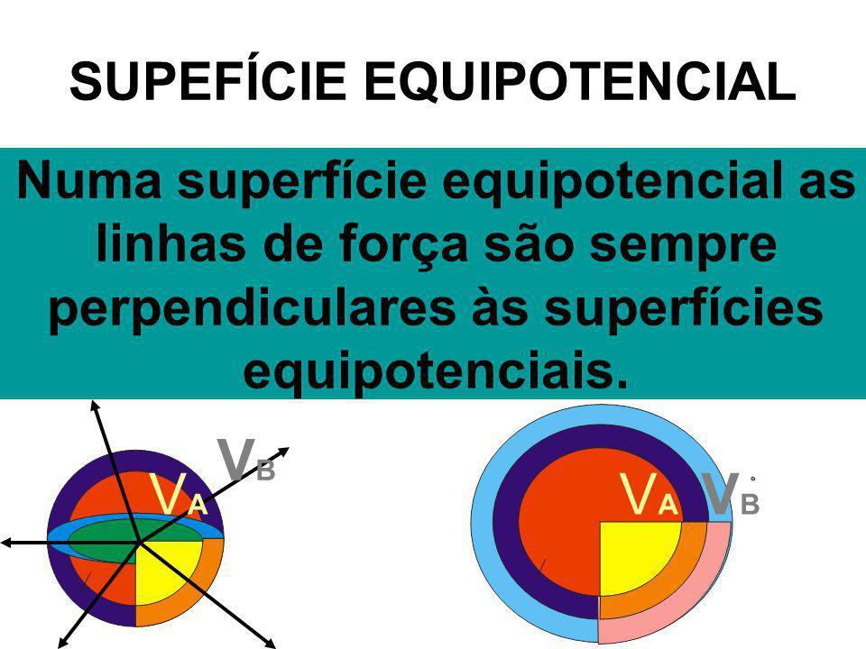 SUPEFÍCIE EQUIPOTENCIAL Numa superfície equipotencial as linhas de força são sempre perpendiculares às superfícies equipotenciais. VAVA VBVB VBVB VAVA