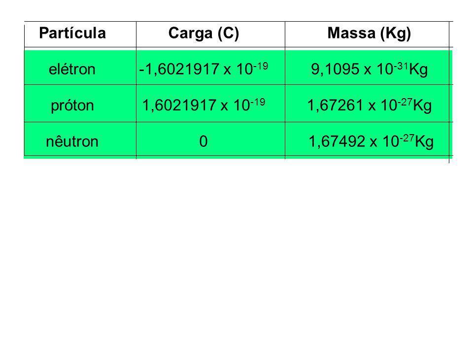 PartículaCarga (C)Massa (Kg) elétron-1,6021917 x 10 -19 9,1095 x 10 -31 Kg próton1,6021917 x 10 -19 1,67261 x 10 -27 Kg nêutron0 1,67492 x 10 -27 Kg