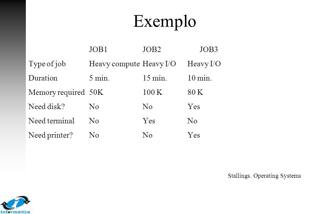 Exemplo JOB1JOB2JOB3 Type of jobHeavy computeHeavy I/OHeavy I/O Duration5 min.15 min.10 min. Memory required50K100 K80 K Need disk?NoNoYes Need termin