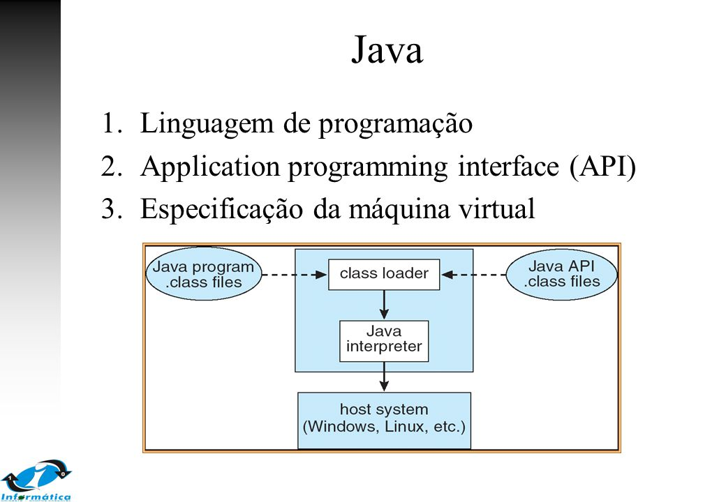 Java 1.Linguagem de programação 2.Application programming interface (API) 3.Especificação da máquina virtual