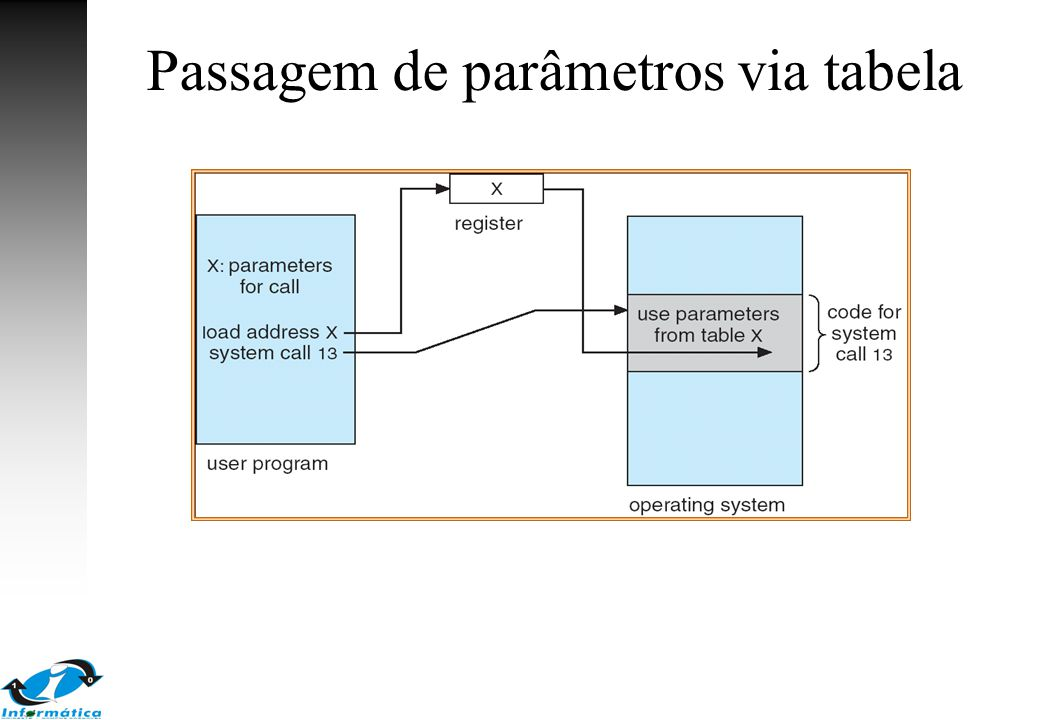 Passagem de parâmetros via tabela