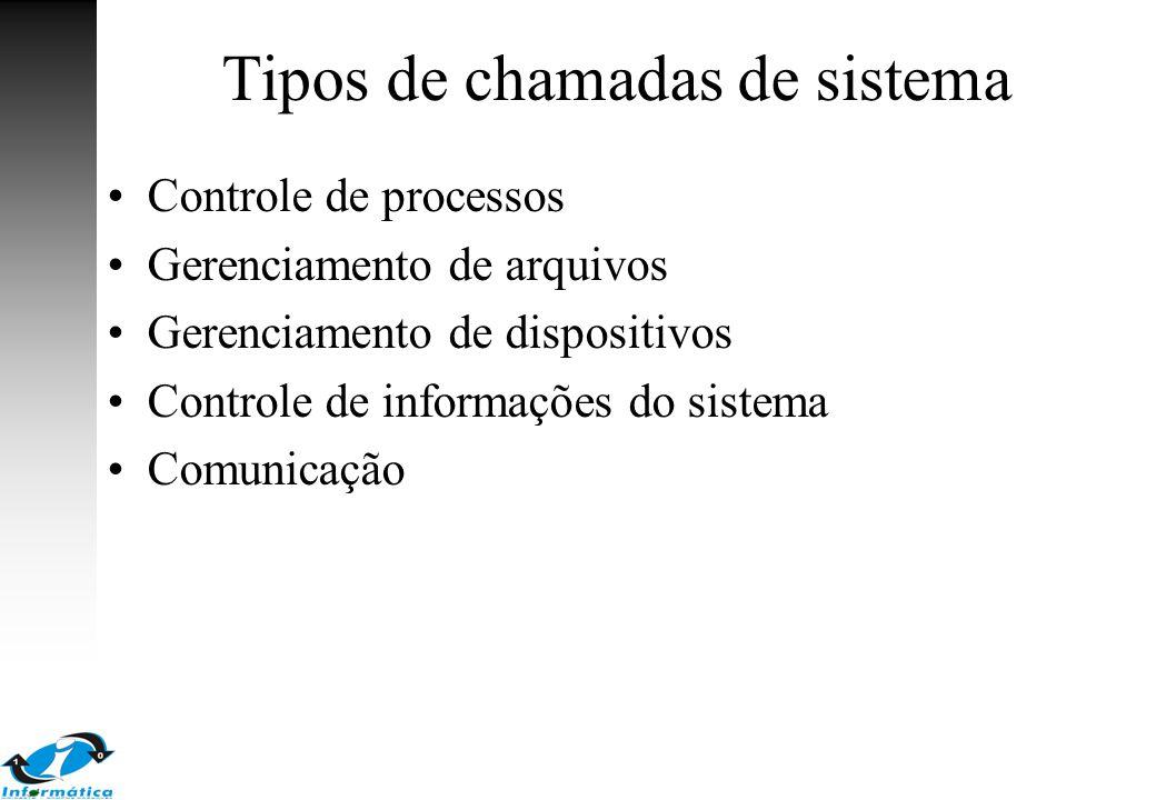 Tipos de chamadas de sistema Controle de processos Gerenciamento de arquivos Gerenciamento de dispositivos Controle de informações do sistema Comunica